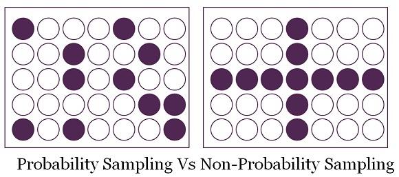 Probabilistico o non probabilistico, questo non è il problema!